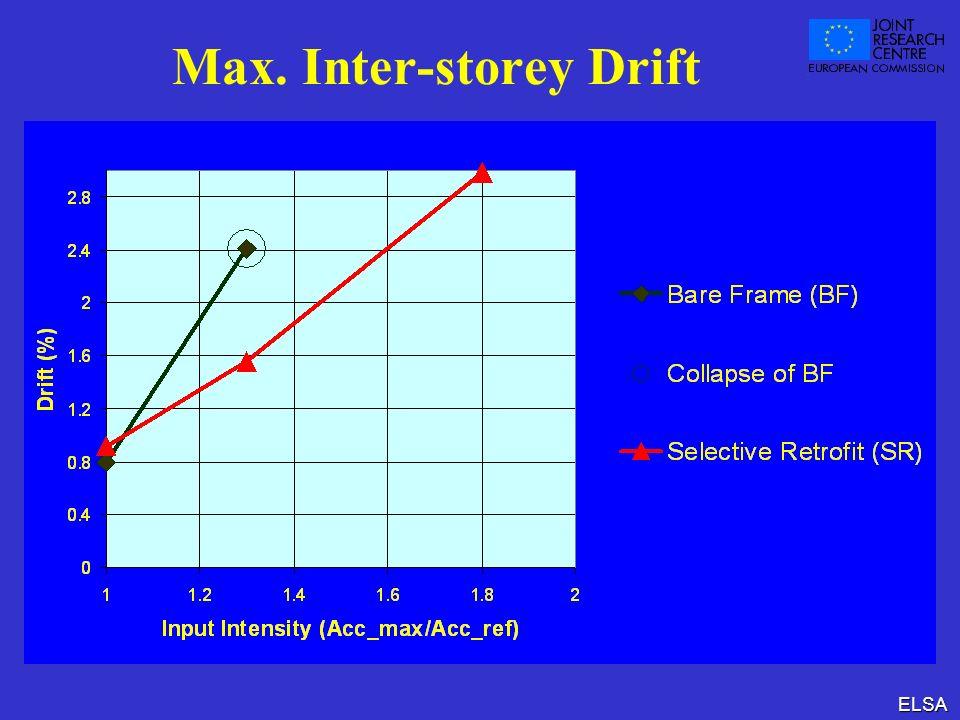 ELSA Max. Inter-storey Drift