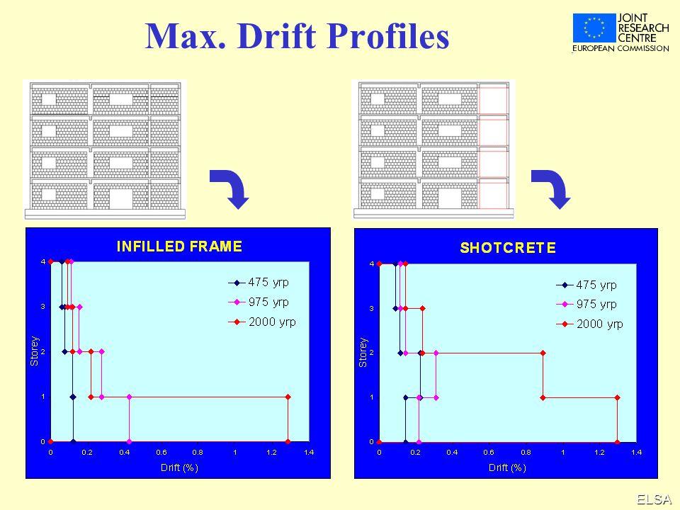 ELSA Max. Drift Profiles