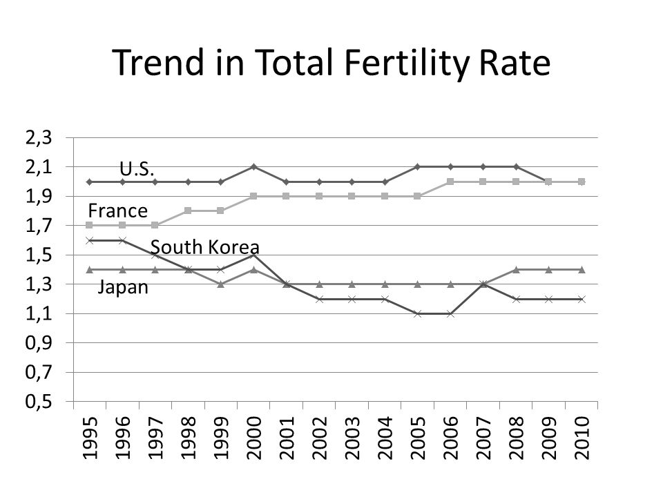 Trend in Total Fertility Rate