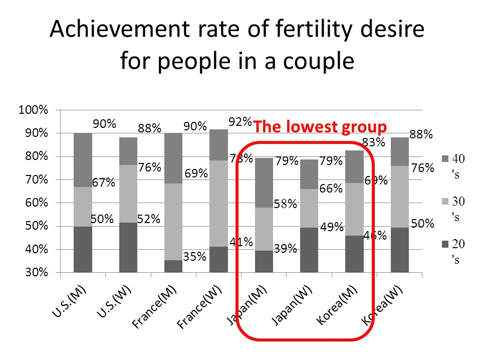Achievement rate of fertility desire for people in a couple The lowest group