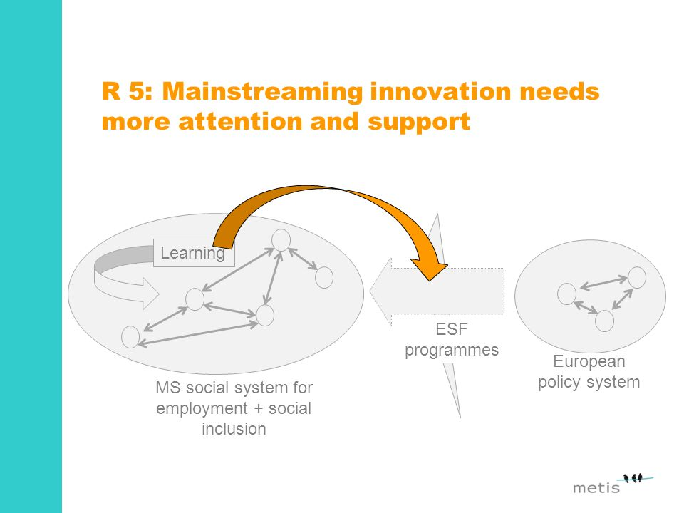 R 5: Mainstreaming innovation needs more attention and support MS social system for employment + social inclusion Learning European policy system ESF programmes