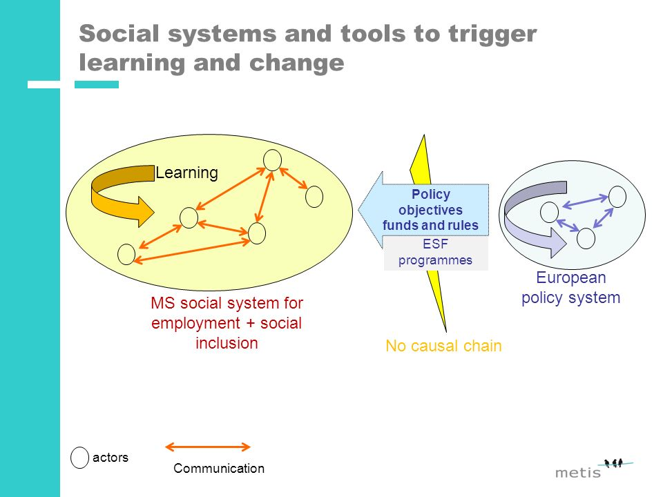 Social systems and tools to trigger learning and change Communication actors MS social system for employment + social inclusion ESF programmes Learning European policy system No causal chain Policy objectives funds and rules