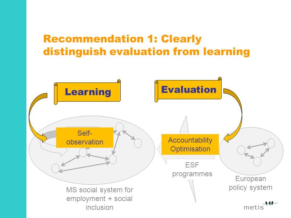 Recommendation 1: Clearly distinguish evaluation from learning MS social system for employment + social inclusion Policy objectives funds and rules ESF programmes Learning European policy system Learning Evaluation Self- observation Accountability Optimisation
