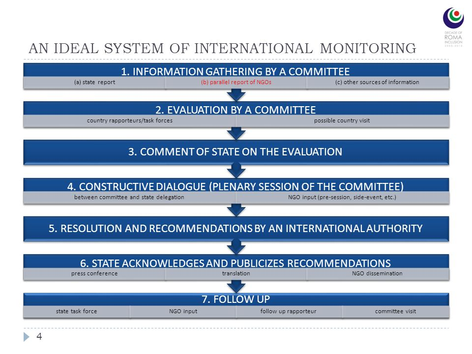 AN IDEAL SYSTEM OF INTERNATIONAL MONITORING 4 7. FOLLOW UP state task forceNGO inputfollow up rapporteurcommittee visit 6. STATE ACKNOWLEDGES AND PUBL