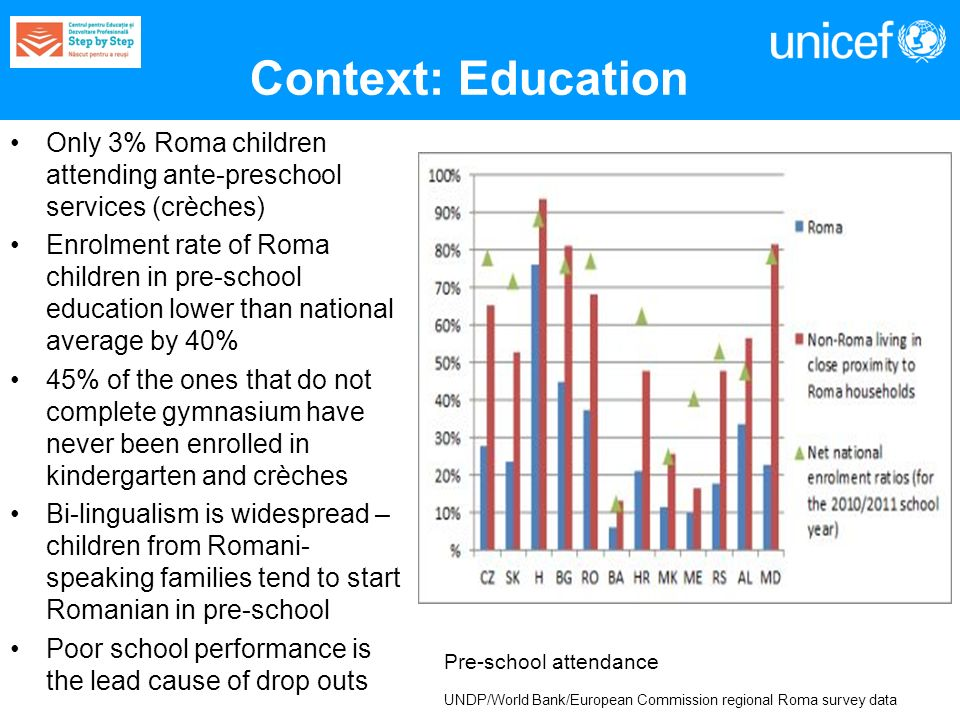 Context: Education Only 3% Roma children attending ante-preschool services (crèches) Enrolment rate of Roma children in pre-school education lower than national average by 40% 45% of the ones that do not complete gymnasium have never been enrolled in kindergarten and crèches Bi-lingualism is widespread – children from Romani- speaking families tend to start Romanian in pre-school Poor school performance is the lead cause of drop outs Pre-school attendance UNDP/World Bank/European Commission regional Roma survey data