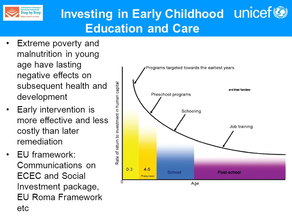 Investing in Early Childhood Education and Care Extreme poverty and malnutrition in young age have lasting negative effects on subsequent health and development Early intervention is more effective and less costly than later remediation EU framework: Communications on ECEC and Social Investment package, EU Roma Framework etc