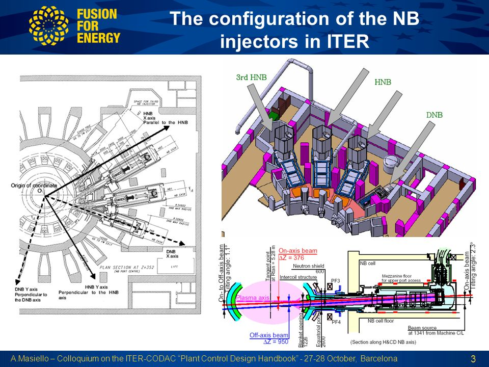 A.Masiello – Colloquium on the ITER-CODAC Plant Control Design Handbook - 27-28 October, Barcelona 3 The configuration of the NB injectors in ITER
