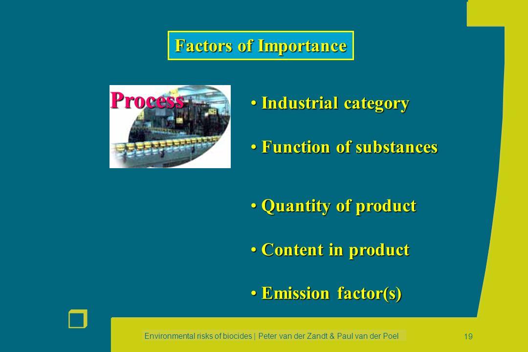 Environmental risks of biocides | Peter van der Zandt & Paul van der Poel r 18 P P F F F I I I I I I I I I I II I I Regional scale (all sources all st