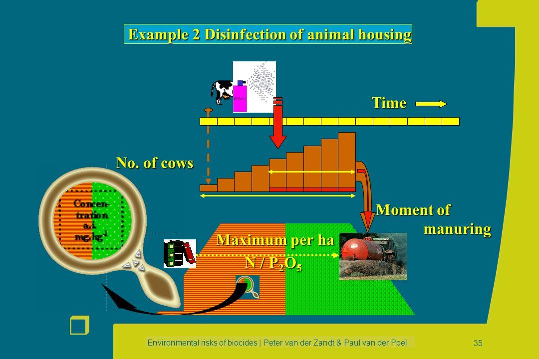 Environmental risks of biocides | Peter van der Zandt & Paul van der Poel r 34 PRODUCTION FORMULATION APPLICATION SERVICE LIFE WASTE Example 2 Disinfe