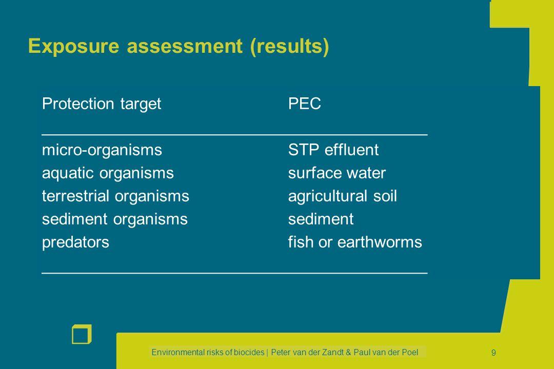 Environmental risks of biocides | Peter van der Zandt & Paul van der Poel r 9 Exposure assessment (results) Protection targetPEC __________________________________________ micro-organismsSTP effluent aquatic organismssurface water terrestrial organismsagricultural soil sediment organismssediment predatorsfish or earthworms __________________________________________
