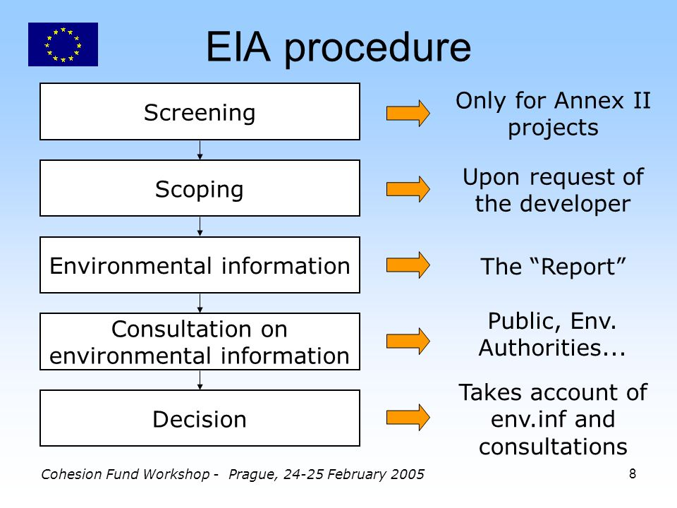 Cohesion Fund Workshop - Prague, 24-25 February 20058 EIA procedure Screening Scoping Environmental information Consultation on environmental information Decision Only for Annex II projects Upon request of the developer The Report Public, Env.