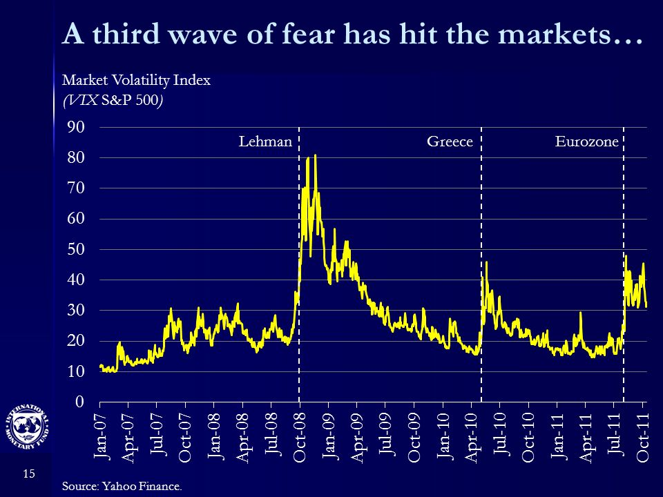 15 A third wave of fear has hit the markets… Source: Yahoo Finance. Market Volatility Index (VIX S&P 500) LehmanGreeceEurozone