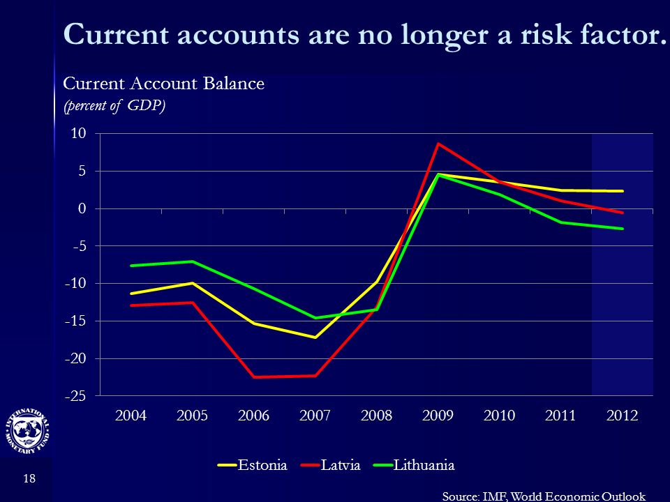 18 Current accounts are no longer a risk factor. Source: IMF, World Economic Outlook Current Account Balance (percent of GDP)