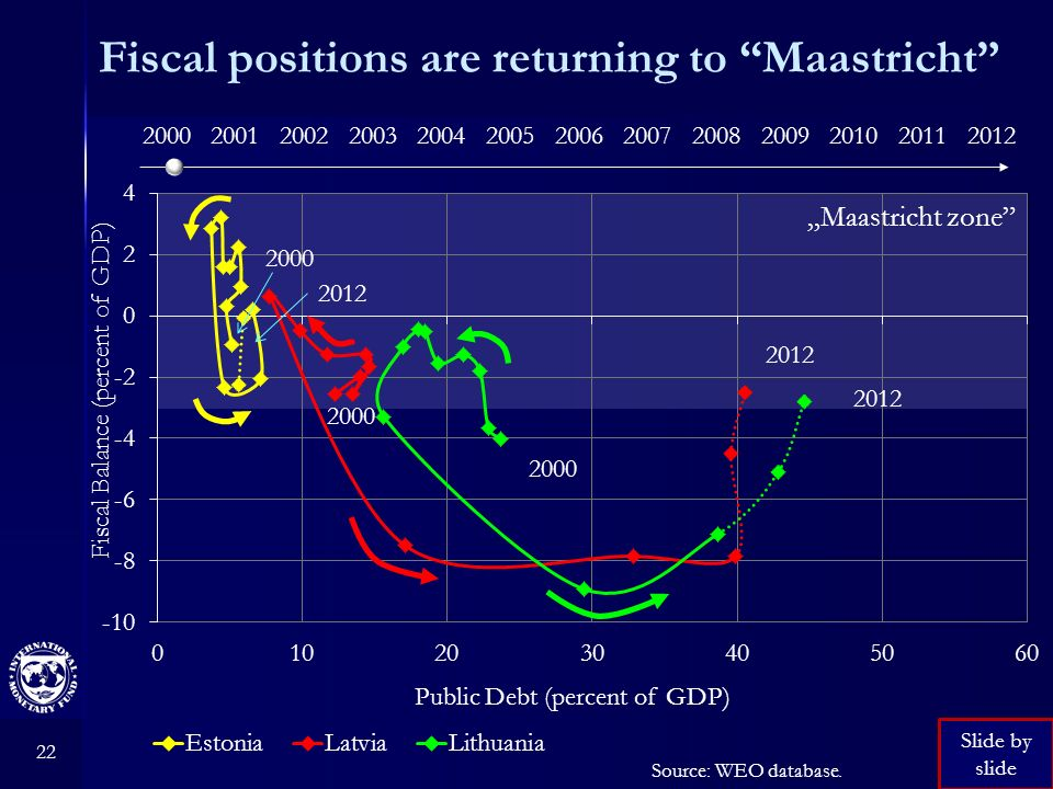 22 Fiscal positions are returning to Maastricht Source: WEO database. 2000 2012 Fiscal Balance (percent of GDP) Public Debt (percent of GDP) Maastrich