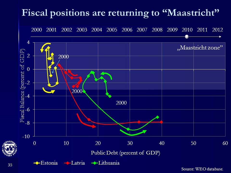 35 Fiscal positions are returning to Maastricht Source: WEO database. 2000 Fiscal Balance (percent of GDP) Public Debt (percent of GDP) Maastricht zon