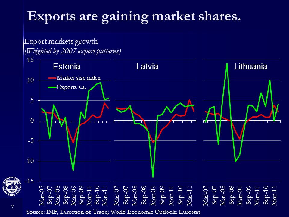 7 Exports are gaining market shares. Source: IMF, Direction of Trade; World Economic Outlook; Eurostat Export markets growth (Weighted by 2007 export