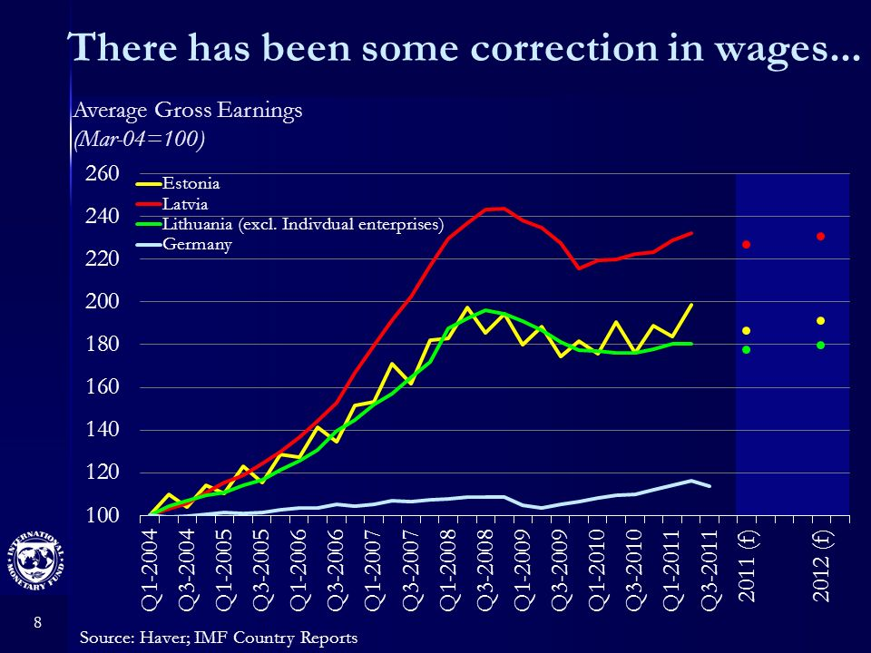 8 There has been some correction in wages... Source: Haver; IMF Country Reports Average Gross Earnings (Mar-04=100)