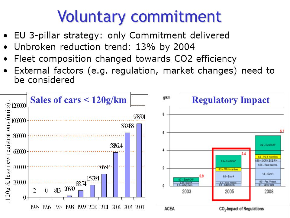 Voluntary commitment EU 3-pillar strategy: only Commitment delivered Unbroken reduction trend: 13% by 2004 Fleet composition changed towards CO2 efficiency External factors (e.g.