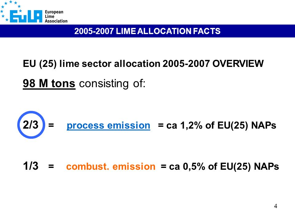 4 EU (25) lime sector allocation 2005-2007 OVERVIEW 98 M tons consisting of: 2/3 = process emission = ca 1,2% of EU(25) NAPs 1/3 = combust. emission =
