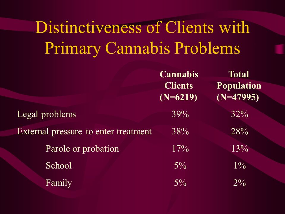 Distinctiveness of Clients with Primary Cannabis Problems Cannabis Total Clients Population (N=6219)(N=47995) Legal problems 39% 32% External pressure to enter treatment 38% 28% Parole or probation 17% 13% School 5% 1% Family 5% 2%