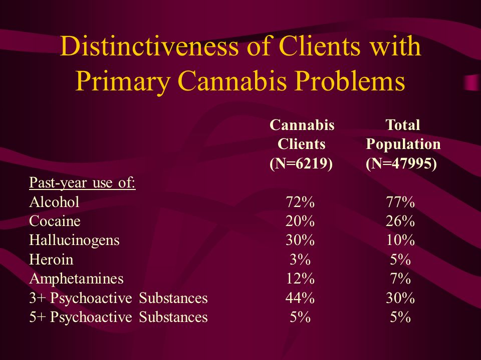 Distinctiveness of Clients with Primary Cannabis Problems Cannabis Total Clients Population (N=6219)(N=47995) Past-year use of: Alcohol 72% 77% Cocain