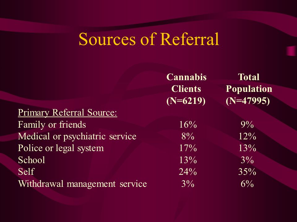 Sources of Referral Cannabis Total Clients Population (N=6219)(N=47995) Primary Referral Source: Family or friends 16% 9% Medical or psychiatric service 8% 12% Police or legal system 17% 13% School 13% 3% Self 24% 35% Withdrawal management service 3% 6%