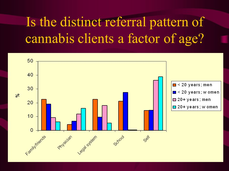 Is the distinct referral pattern of cannabis clients a factor of age?