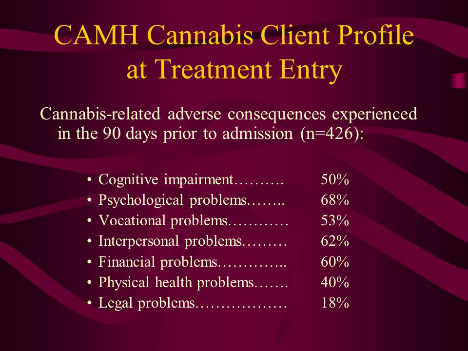 CAMH Cannabis Client Profile at Treatment Entry Cannabis-related adverse consequences experienced in the 90 days prior to admission (n=426): Cognitive