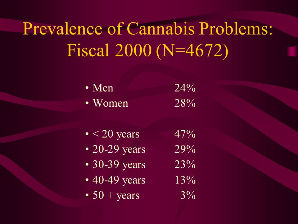 Prevalence of Cannabis Problems: Fiscal 2000 (N=4672) Men24% Women28% < 20 years47% 20-29 years29% 30-39 years23% 40-49 years13% 50 + years 3%