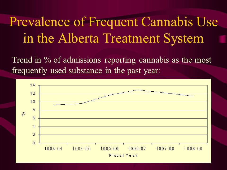 Prevalence of Frequent Cannabis Use in the Alberta Treatment System Trend in % of admissions reporting cannabis as the most frequently used substance in the past year: