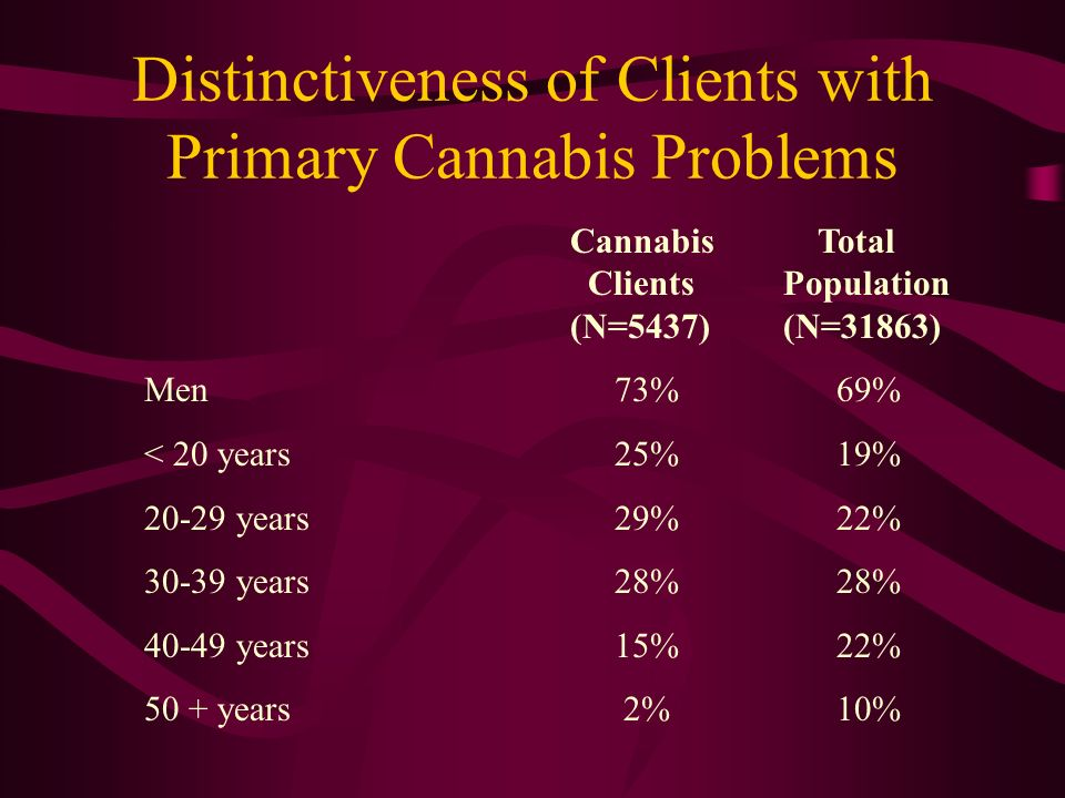 Distinctiveness of Clients with Primary Cannabis Problems Cannabis Total ClientsPopulation (N=5437)(N=31863) Men 73% 69% < 20 years 25% 19% 20-29 years 29% 22% 30-39 years 28% 28% 40-49 years 15% 22% 50 + years 2% 10%