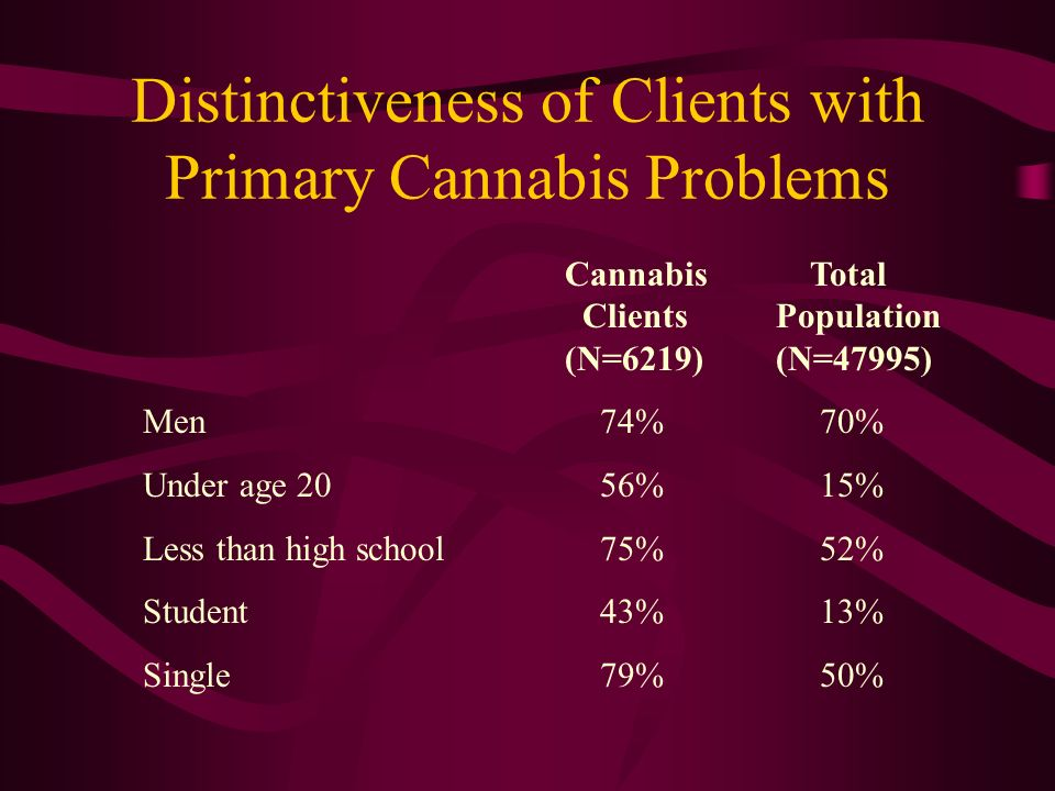 Distinctiveness of Clients with Primary Cannabis Problems Cannabis Total ClientsPopulation (N=6219)(N=47995) Men 74% 70% Under age 20 56% 15% Less than high school 75% 52% Student 43% 13% Single 79% 50%
