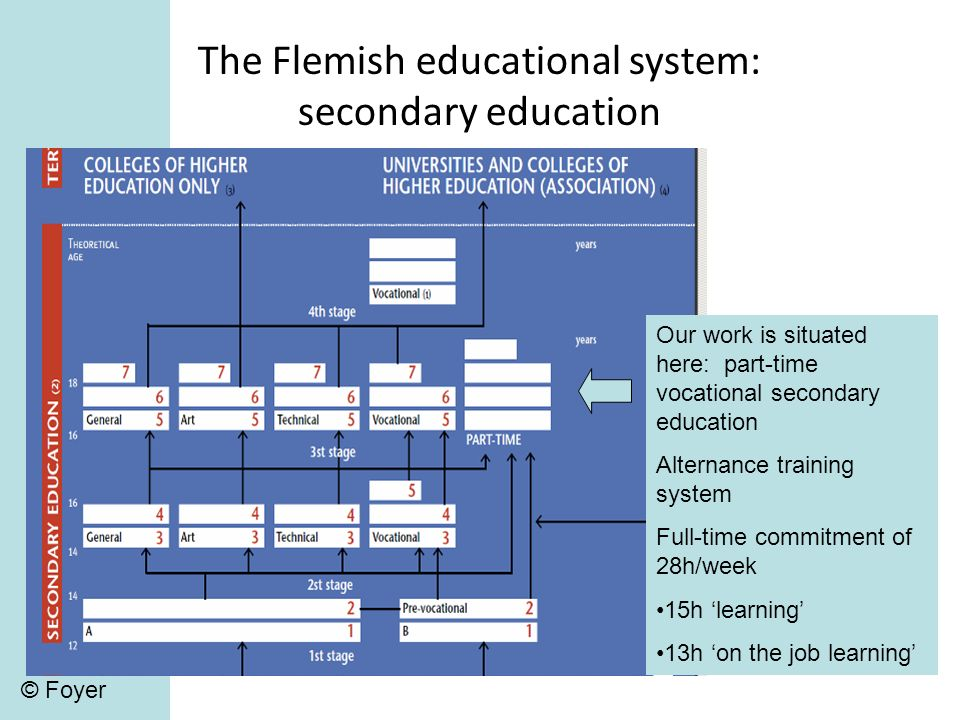 The Flemish educational system: secondary education Our work is situated here: part-time vocational secondary education Alternance training system Full-time commitment of 28h/week 15h learning 13h on the job learning © Foyer