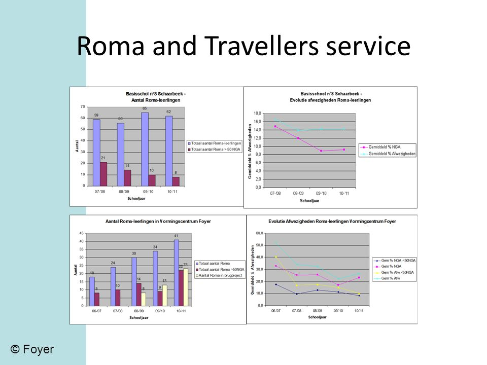 Roma and Travellers service © Foyer