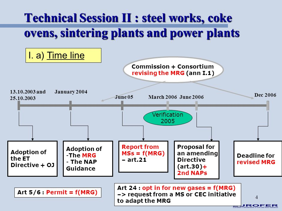 4 Technical Session II : steel works, coke ovens, sintering plants and power plants I. a) Time line June 2006 13.10.2003 and 25.10.2003 January 2004 J