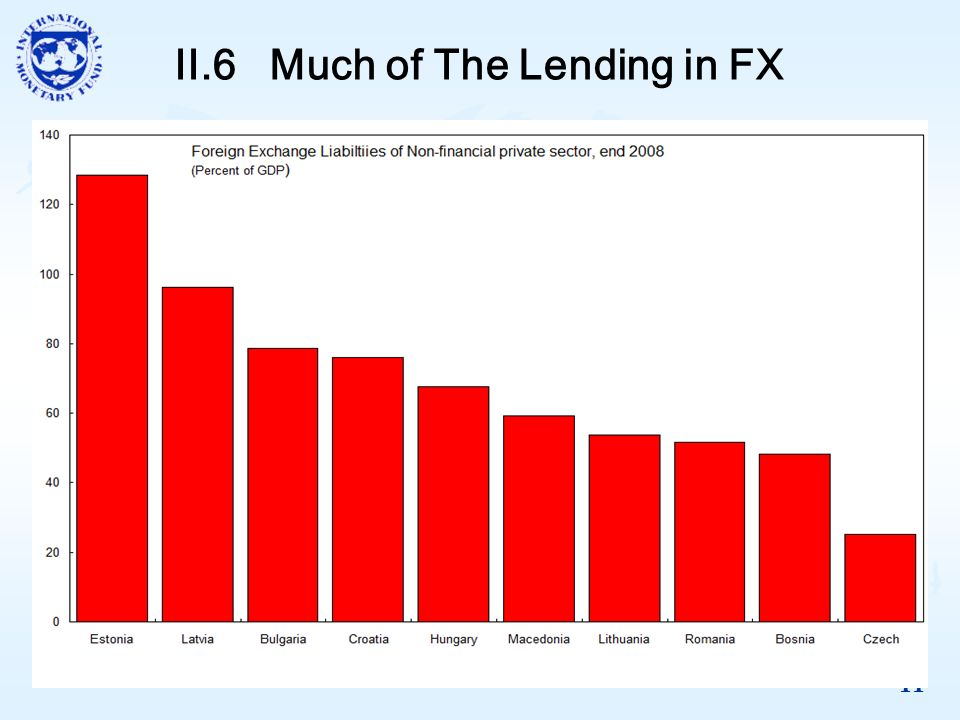 11 II.6 Much of The Lending in FX