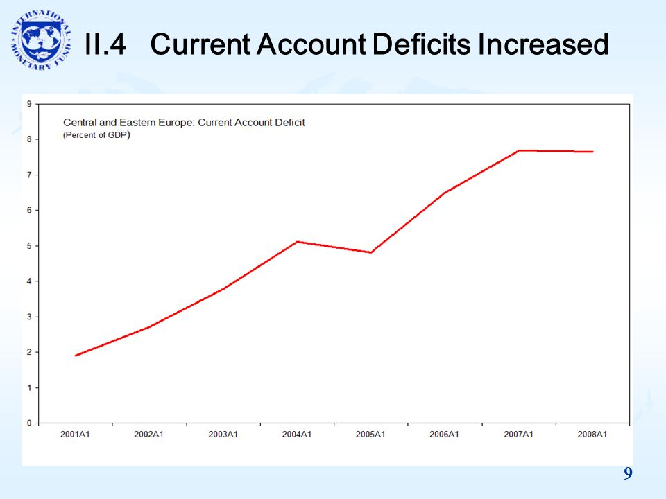9 II.4 Current Account Deficits Increased