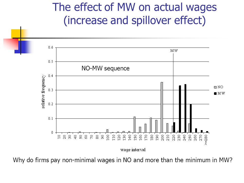 The effect of MW on actual wages (increase and spillover effect) Why do firms pay non-minimal wages in NO and more than the minimum in MW? NO-MW seque