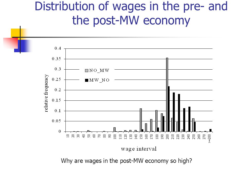 Distribution of wages in the pre- and the post-MW economy Why are wages in the post-MW economy so high?