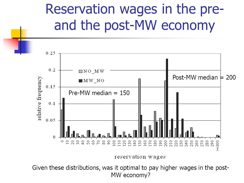 Reservation wages in the pre- and the post-MW economy Pre-MW median = 150 Post-MW median = 200 Given these distributions, was it optimal to pay higher