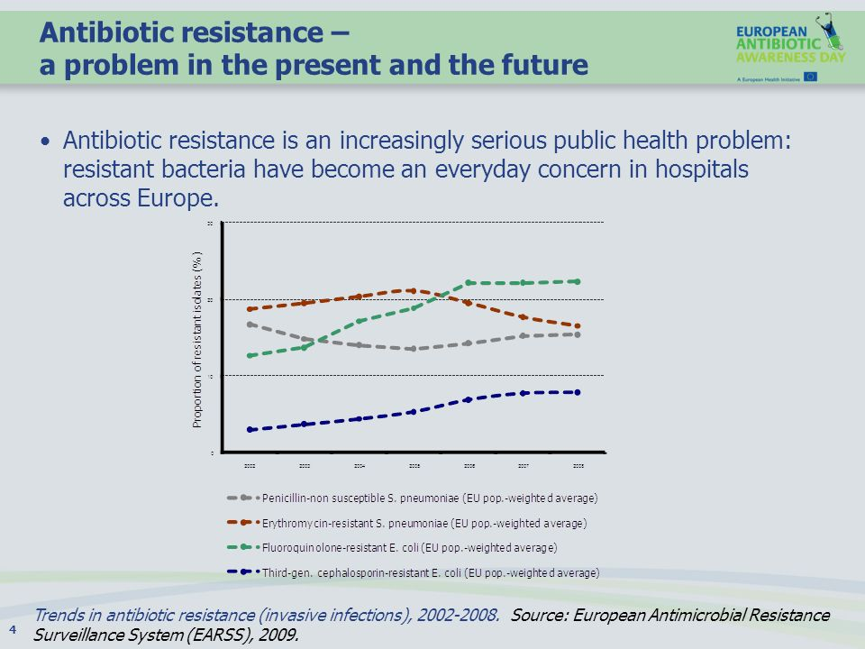 Antibiotic resistance – a problem in the present and the future Antibiotic resistance is an increasingly serious public health problem: resistant bact