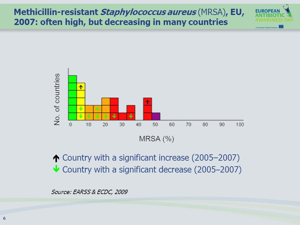 Methicillin-resistant Staphylococcus aureus (MRSA), EU, 2007: often high, but decreasing in many countries Country with a significant increase (2005–2