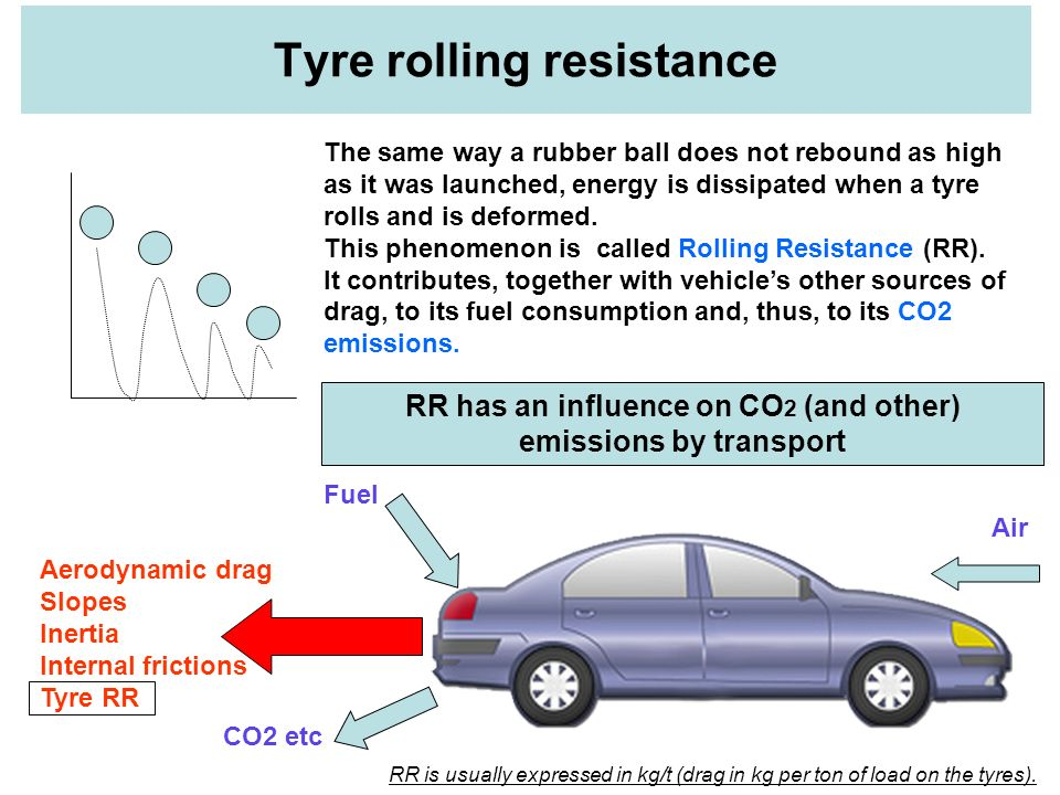 The same way a rubber ball does not rebound as high as it was launched, energy is dissipated when a tyre rolls and is deformed. This phenomenon is cal