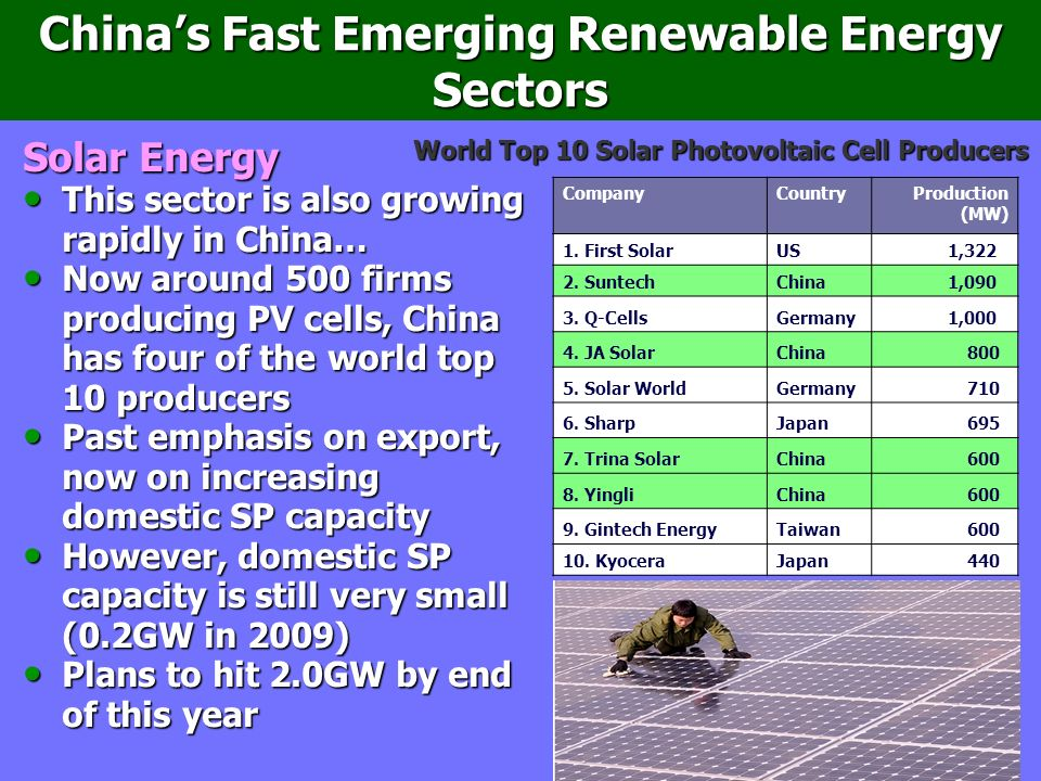 Chinas Fast Emerging Renewable Energy Sectors Solar Energy This sector is also growing rapidly in China… This sector is also growing rapidly in China… Now around 500 firms producing PV cells, China has four of the world top 10 producers Now around 500 firms producing PV cells, China has four of the world top 10 producers Past emphasis on export, now on increasing domestic SP capacity Past emphasis on export, now on increasing domestic SP capacity However, domestic SP capacity is still very small (0.2GW in 2009) However, domestic SP capacity is still very small (0.2GW in 2009) Plans to hit 2.0GW by end of this year Plans to hit 2.0GW by end of this year CompanyCountry Production (MW) 1.