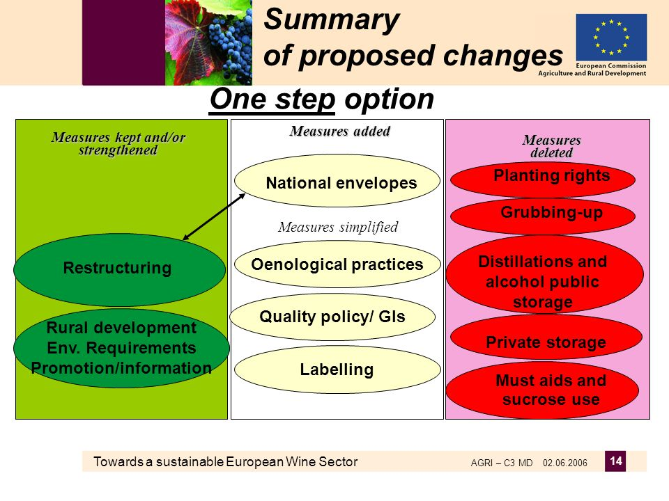 Towards a sustainable European Wine Sector AGRI – C3 MD 02.06.2006 14 Summary of proposed changes One step option Measures deleted Measures kept and/o