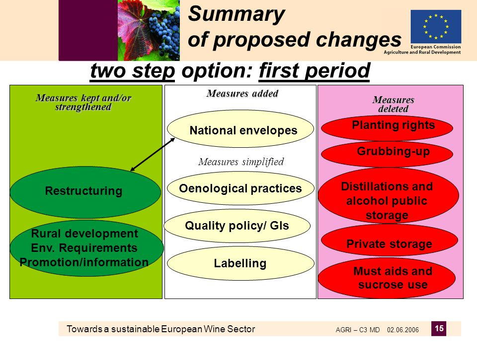 Towards a sustainable European Wine Sector AGRI – C3 MD 02.06.2006 15 Summary of proposed changes two step option: first period Measures deleted Measu