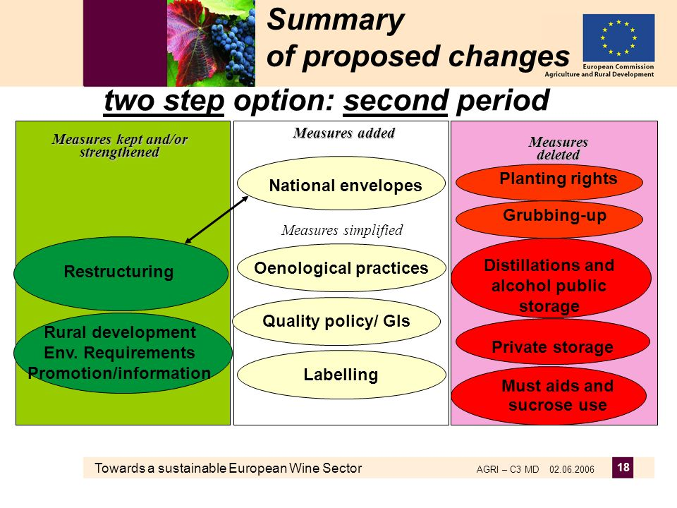 Towards a sustainable European Wine Sector AGRI – C3 MD 02.06.2006 18 Summary of proposed changes two step option: second period Measures deleted Meas
