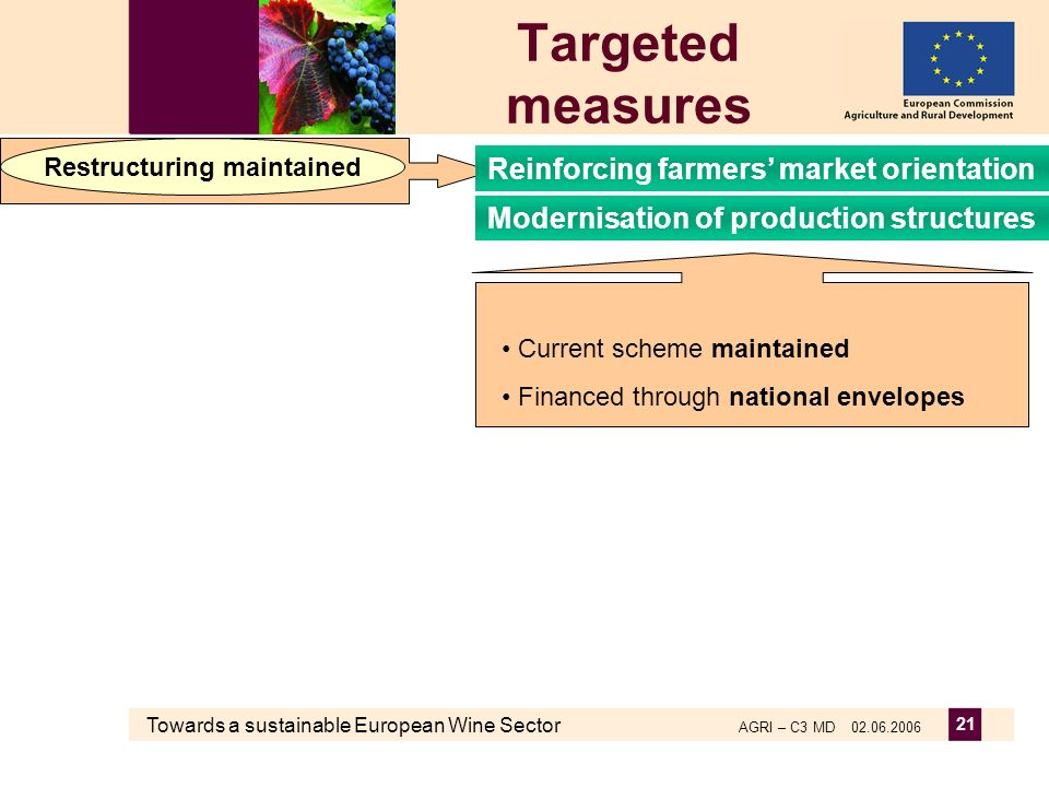 Towards a sustainable European Wine Sector AGRI – C3 MD 02.06.2006 21 Targeted measures Current scheme maintained Financed through national envelopes