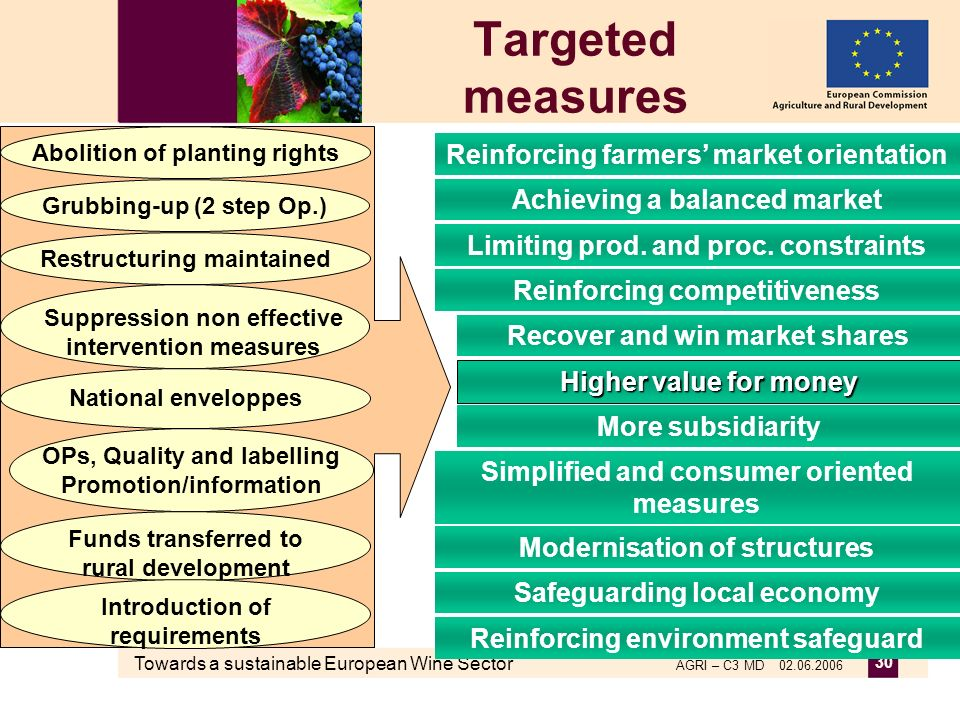 Towards a sustainable European Wine Sector AGRI – C3 MD 02.06.2006 30 Targeted measures Safeguarding local economy Simplified and consumer oriented me