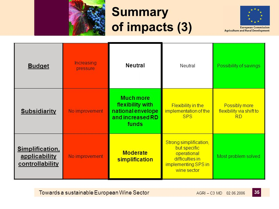 Towards a sustainable European Wine Sector AGRI – C3 MD 02.06.2006 35 Summary of impacts (3) Budget Increasing pressure Neutral Possibility of savings